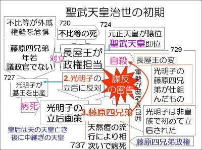 奈良時代の政治史 - 退職教師の日本史授業