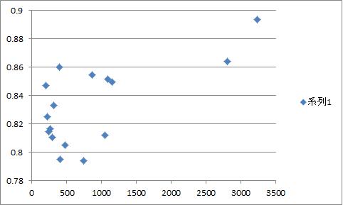 サークル数と当選率のグラフ1日目