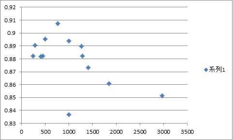 サークル数と当選率のグラフ3日目