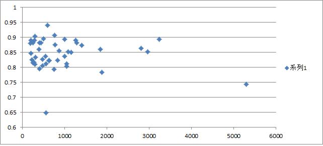 サークル数と当選率のグラフ