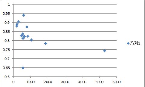 サークル数と当選率のグラフ2日目