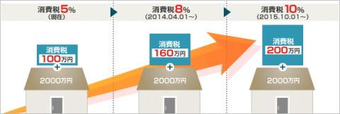消費税率変更