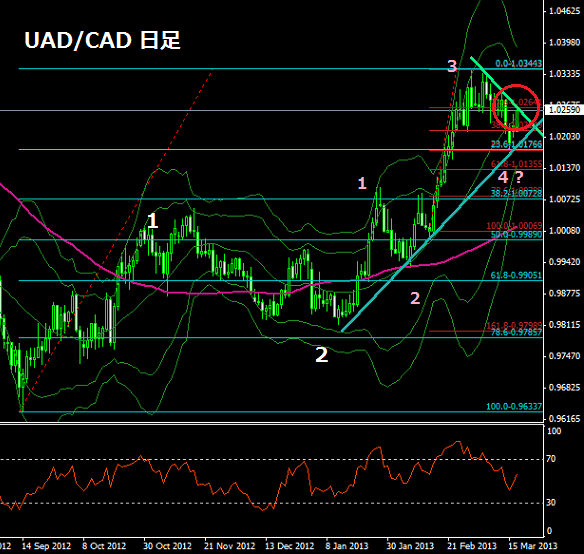 usdcaddaily319.png