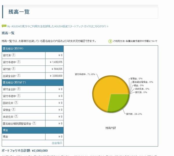 201111086貸付手続き中が減ってしまった