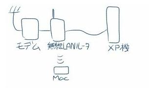 無線LANルータ付近の構成