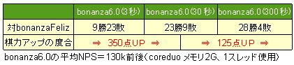 bonanza 棋力の伸び