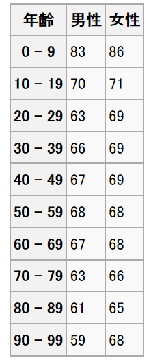 平均 脈拍 数 年齢 別
