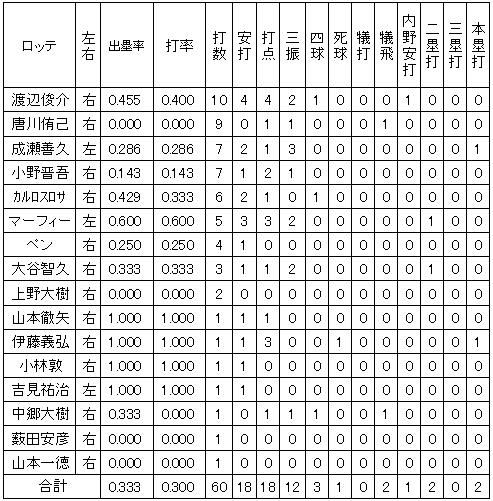 20111013DATA5.jpg